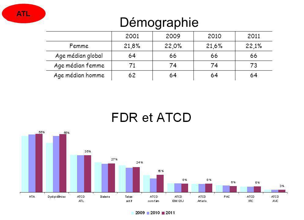 15/04/201310 Démographie 2001200920102011 Femme21,8%22,0%21,6%22,1% Age médian global6466 Age médian femme7174 73 Age médian homme6264 ATL