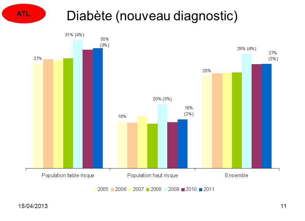 15/04/201311 Diabète (nouveau diagnostic) ATL