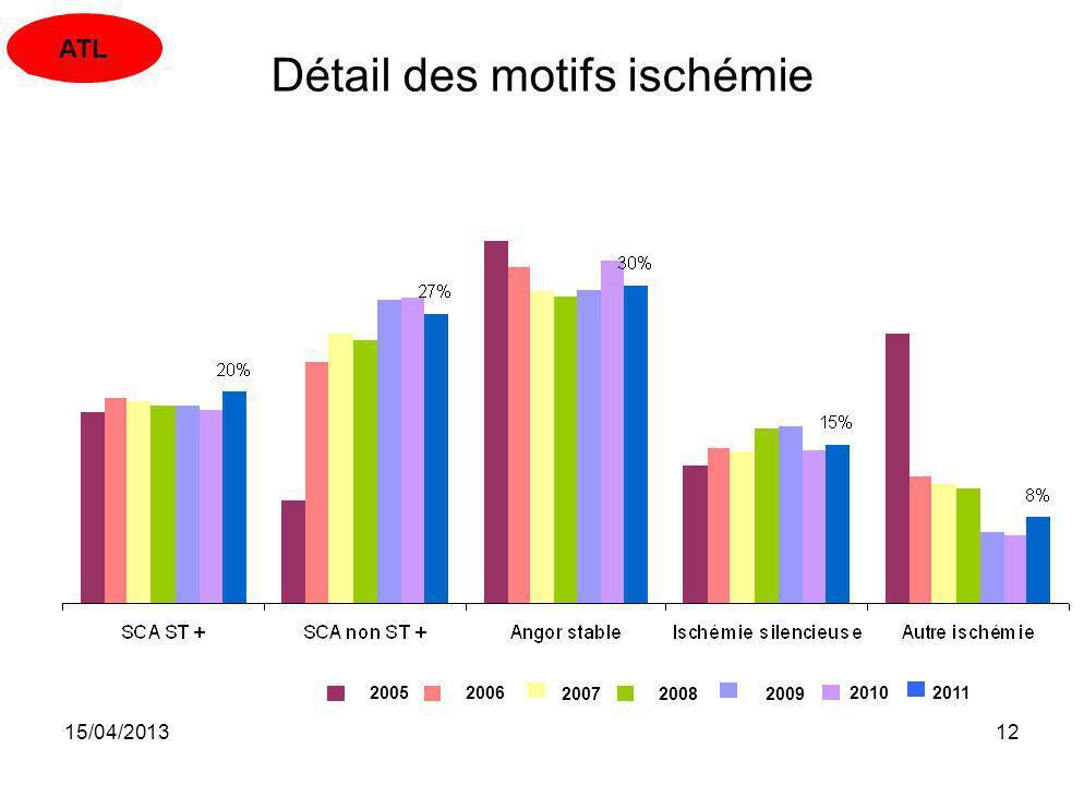 15/04/201312 Détail des motifs ischémie 2009 2005 2006 20072008 20102011 ATL