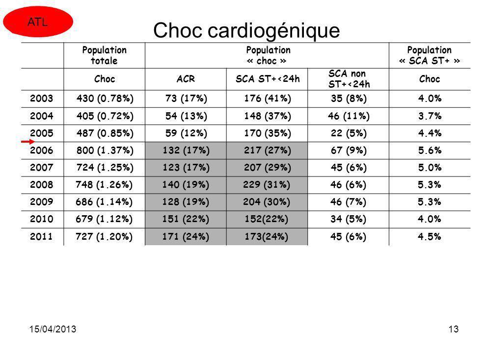 15/04/201313 Choc cardiogénique Population totale Population « choc » Population « SCA ST+ » ChocACRSCA ST+<24h SCA non ST+<24h Choc 2003430 (0.78%)73