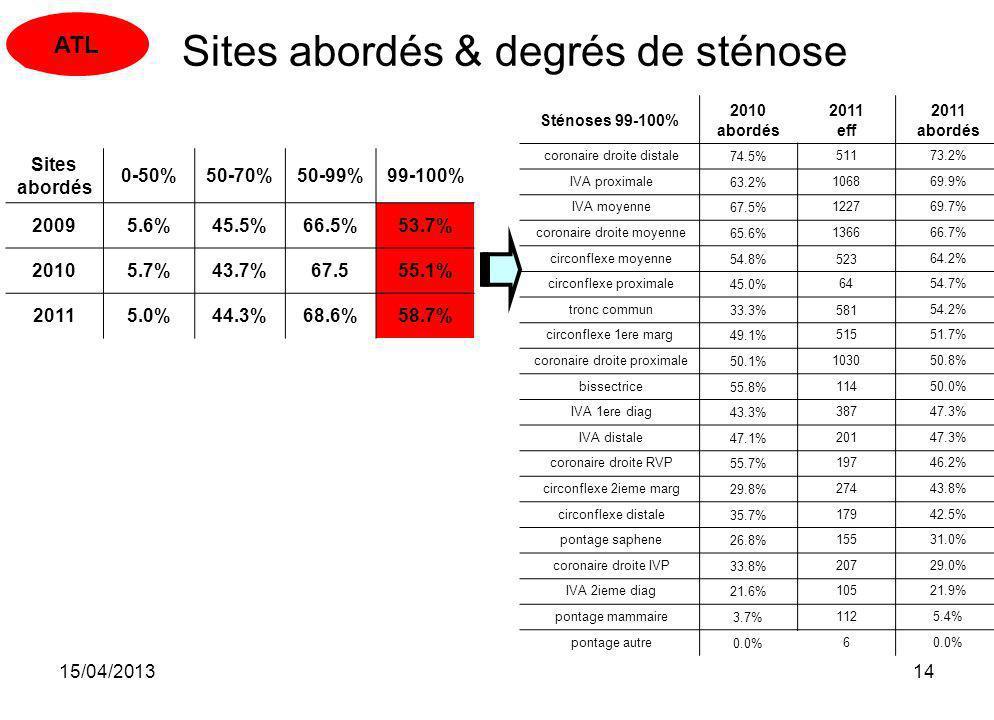 15/04/201314 Sténoses 99-100% 2010 abordés 2011 eff 2011 abordés coronaire droite distale74.5%51173.2% IVA proximale63.2%106869.9% IVA moyenne67.5%122