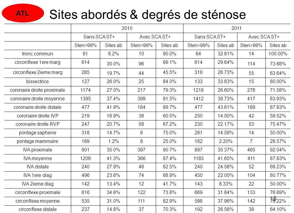 15/04/201315 Sites abordés & degrés de sténose 20102011 Sans SCA ST+Avec SCA ST+ Sans SCA ST+ Avec SCA ST+ Sten>99% Sites abSten>99% Sites abSten>99%S