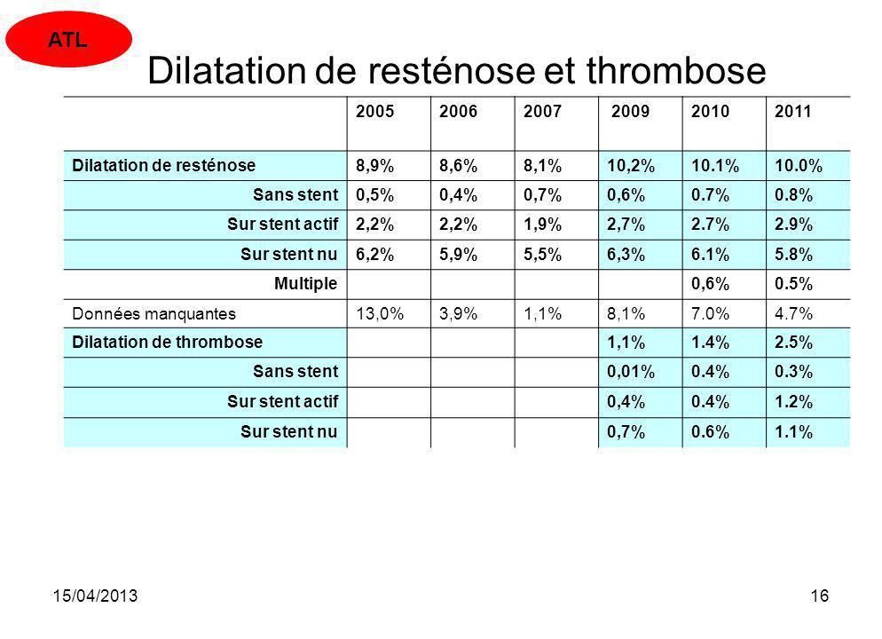 15/04/201316 Dilatation de resténose et thrombose 200520062007 200920102011 Dilatation de resténose8,9%8,6%8,1%10,2%10.1%10.0% Sans stent0,5%0,4%0,7%0