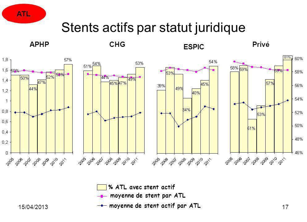 15/04/201317 % ATL avec stent actif moyenne de stent par ATL moyenne de stent actif par ATL Stents actifs par statut juridique APHP CHGPrivé ATL ESPIC
