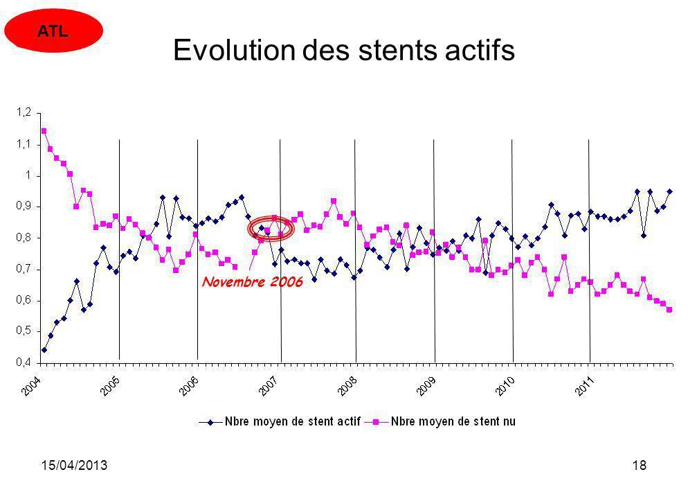 15/04/201318 Novembre 2006 Evolution des stents actifs ATL