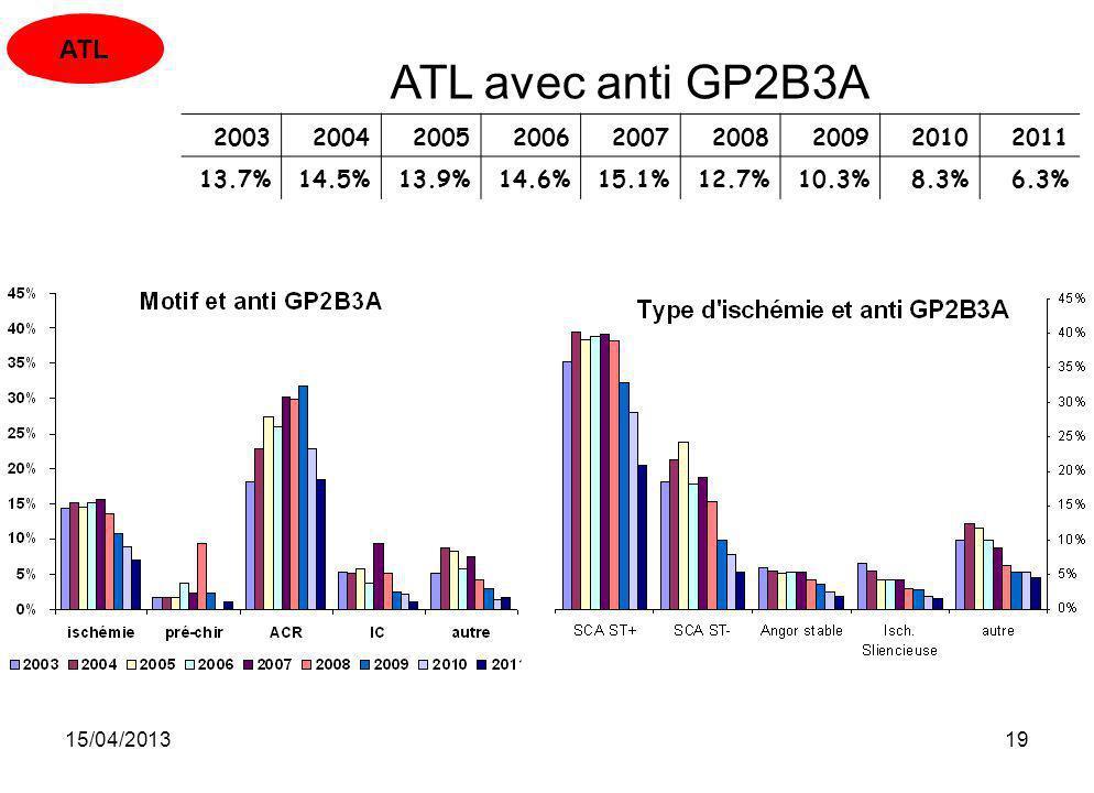 15/04/201319 ATL avec anti GP2B3A 200320042005200620072008200920102011 13.7%14.5%13.9%14.6%15.1%12.7%10.3%8.3%6.3% ATL