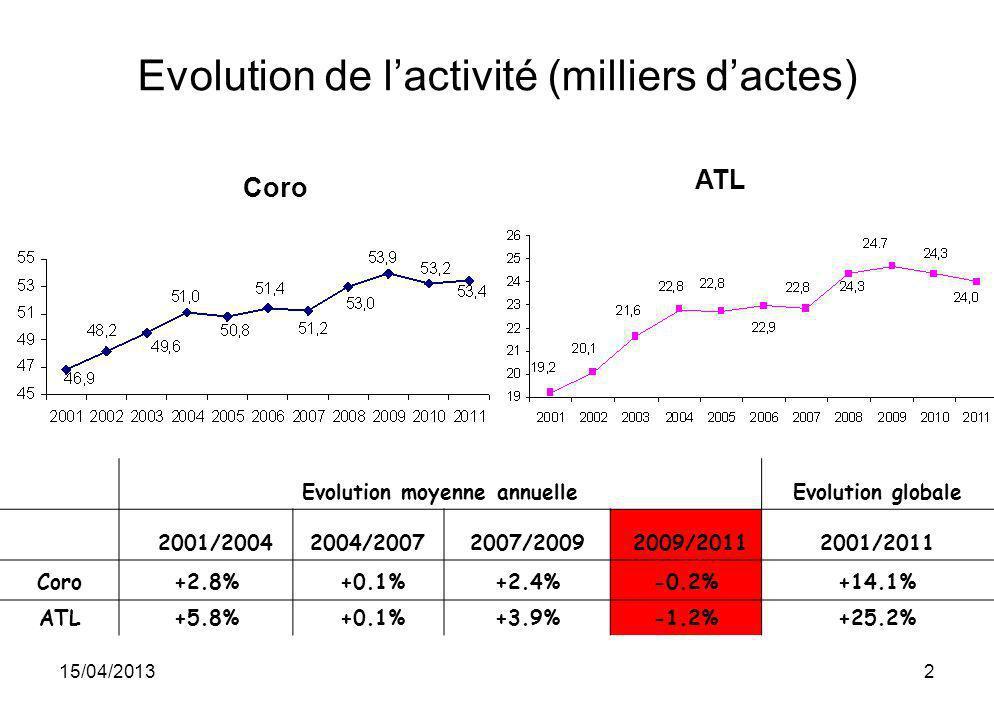 15/04/201313 Choc cardiogénique Population totale Population « choc » Population « SCA ST+ » ChocACRSCA ST+<24h SCA non ST+<24h Choc 2003430 (0.78%)73 (17%)176 (41%)35 (8%)4.0% 2004405 (0.72%)54 (13%)148 (37%)46 (11%)3.7% 2005487 (0.85%)59 (12%)170 (35%)22 (5%)4.4% 2006800 (1.37%)132 (17%)217 (27%)67 (9%)5.6% 2007724 (1.25%)123 (17%)207 (29%)45 (6%)5.0% 2008748 (1.26%)140 (19%)229 (31%)46 (6%)5.3% 2009686 (1.14%)128 (19%)204 (30%)46 (7%)5.3% 2010679 (1.12%)151 (22%)152(22%)34 (5%)4.0% 2011727 (1.20%)171 (24%)173(24%)45 (6%)4.5% ATL
