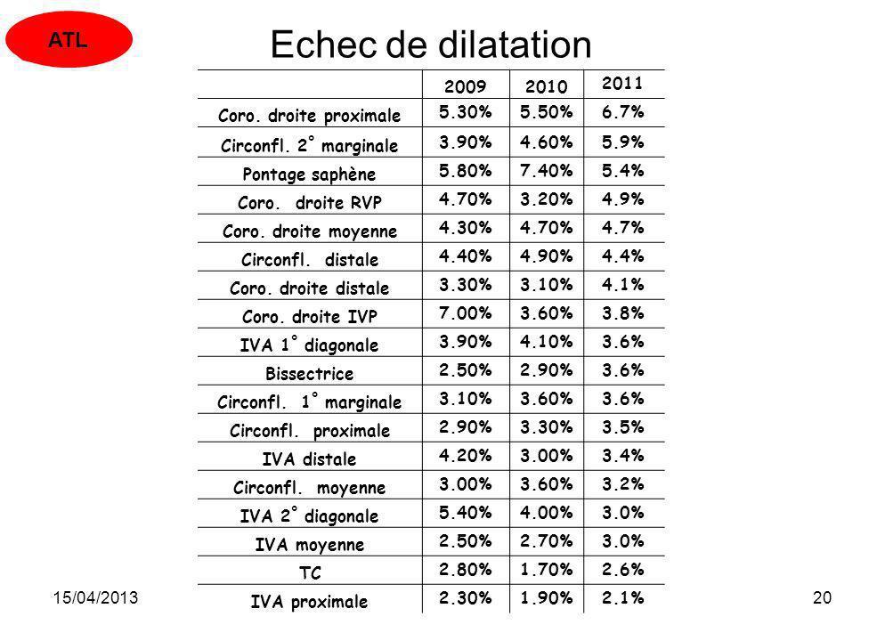 15/04/201320 Echec de dilatation 200920102011 Coro. droite proximale5.30%5.50%6.7% Circonfl. 2° marginale3.90%4.60%5.9% Pontage saphène5.80%7.40%5.4%