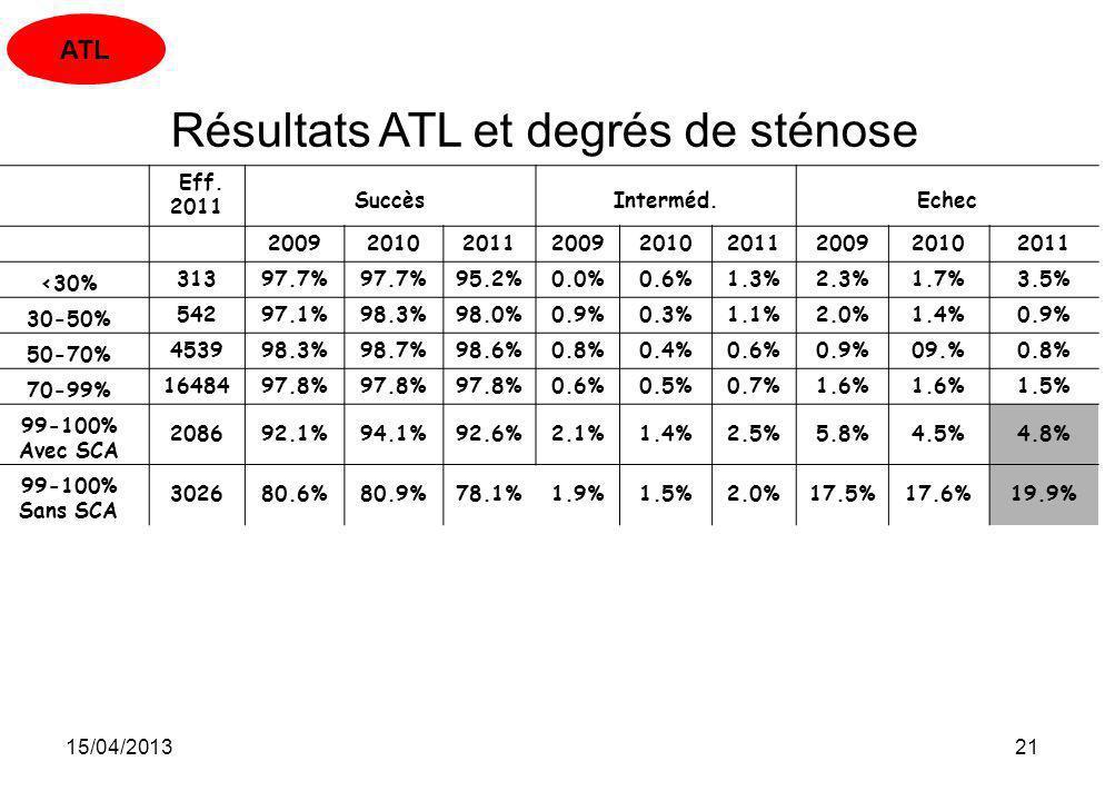 15/04/201321 Résultats ATL et degrés de sténose Eff. 2011 SuccèsInterméd.Echec 200920102011200920102011200920102011 <30%31397.7% 95.2%0.0%0.6%1.3%2.3%