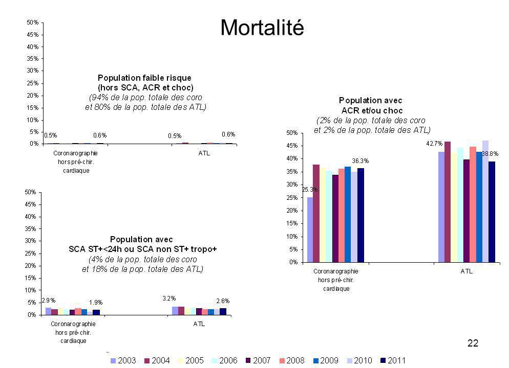 15/04/201322 Mortalité