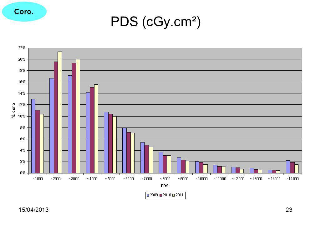 15/04/201323 PDS (cGy.cm²) Coro.