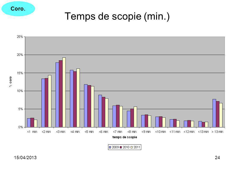 15/04/201324 Temps de scopie (min.) Coro.