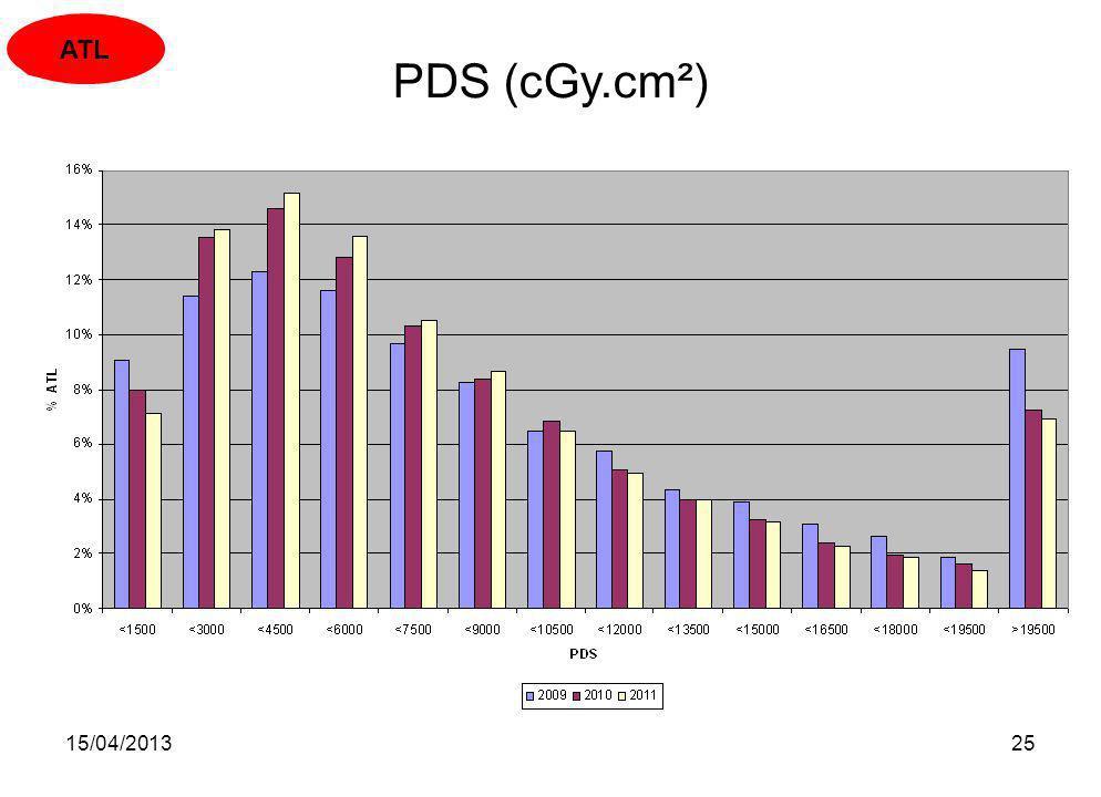 15/04/201325 PDS (cGy.cm²) ATL