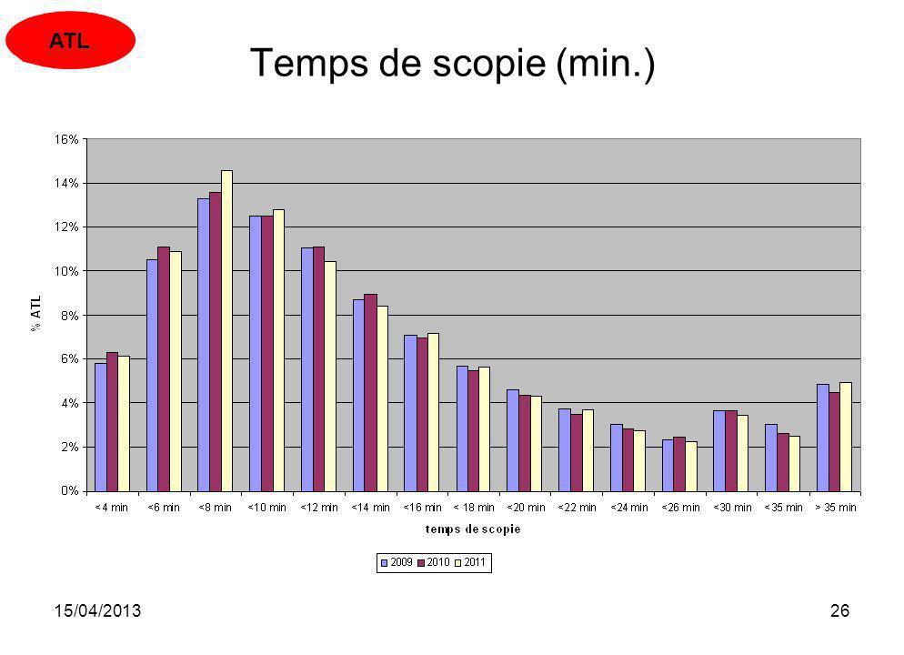 15/04/201326 Temps de scopie (min.) ATL