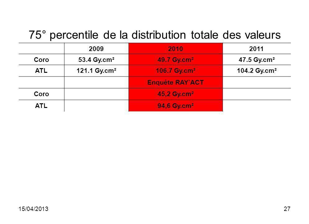 15/04/201327 75° percentile de la distribution totale des valeurs 200920102011 Coro53.4 Gy.cm²49.7 Gy.cm²47.5 Gy.cm² ATL121.1 Gy.cm²106.7 Gy.cm²104.2
