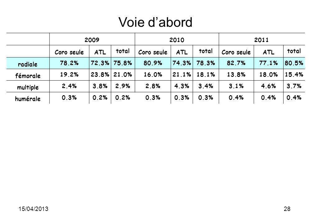 15/04/201328 Voie dabord 200920102011 Coro seuleATLtotalCoro seuleATLtotalCoro seuleATLtotal radiale78.2%72.3%75.8%80.9%74.3%78.3%82.7%77.1%80.5% fémo