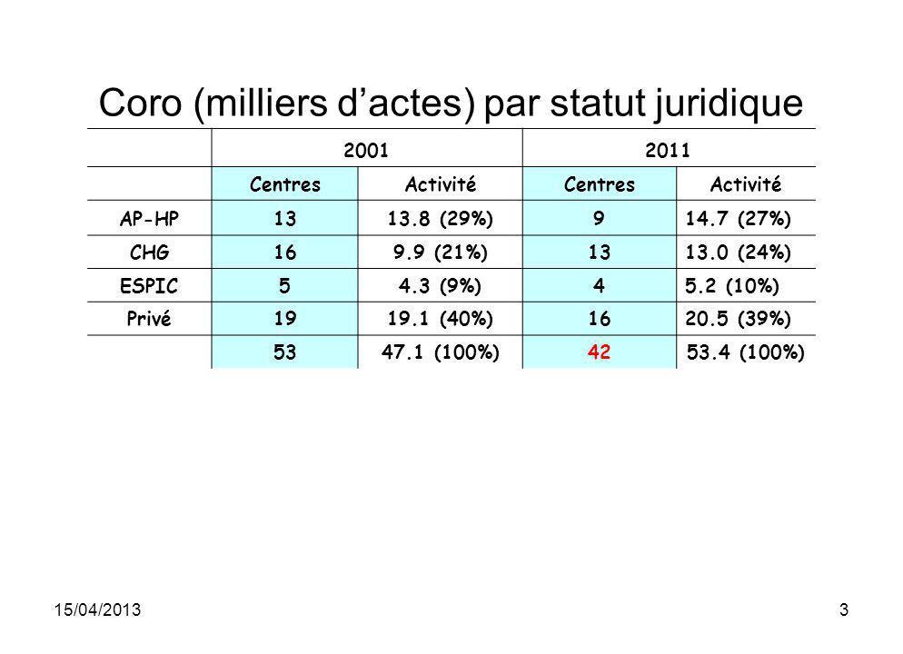 15/04/20134 ATL (milliers dactes) par statut juridique 20012011 CentresActivité CentresActivité AP-HP104.8 (25%)75.7 (24%) CHG134 (21%)136.3 (28%) ESPIC41.5 (8%)42.1 (8%) Privé168.8 (46%)149.8 (41%) 4319.2 (100%)3824 (100%)