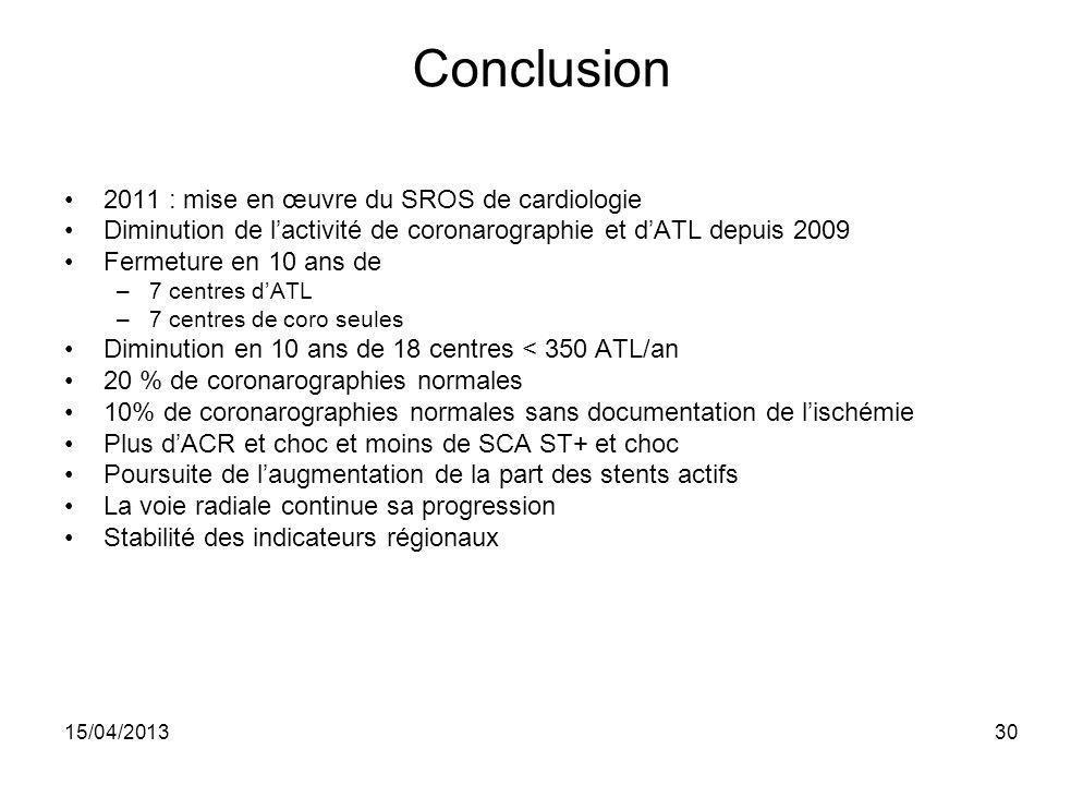 15/04/201330 Conclusion 2011 : mise en œuvre du SROS de cardiologie Diminution de lactivité de coronarographie et dATL depuis 2009 Fermeture en 10 ans