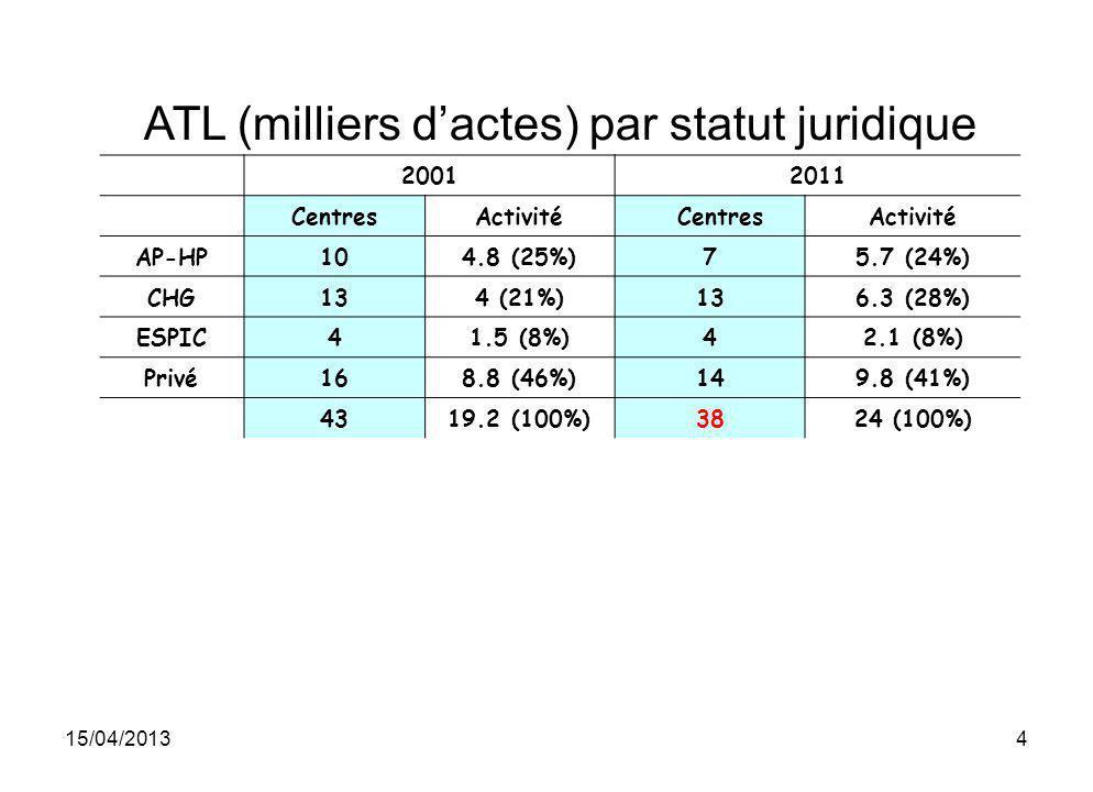 15/04/20134 ATL (milliers dactes) par statut juridique 20012011 CentresActivité CentresActivité AP-HP104.8 (25%)75.7 (24%) CHG134 (21%)136.3 (28%) ESP