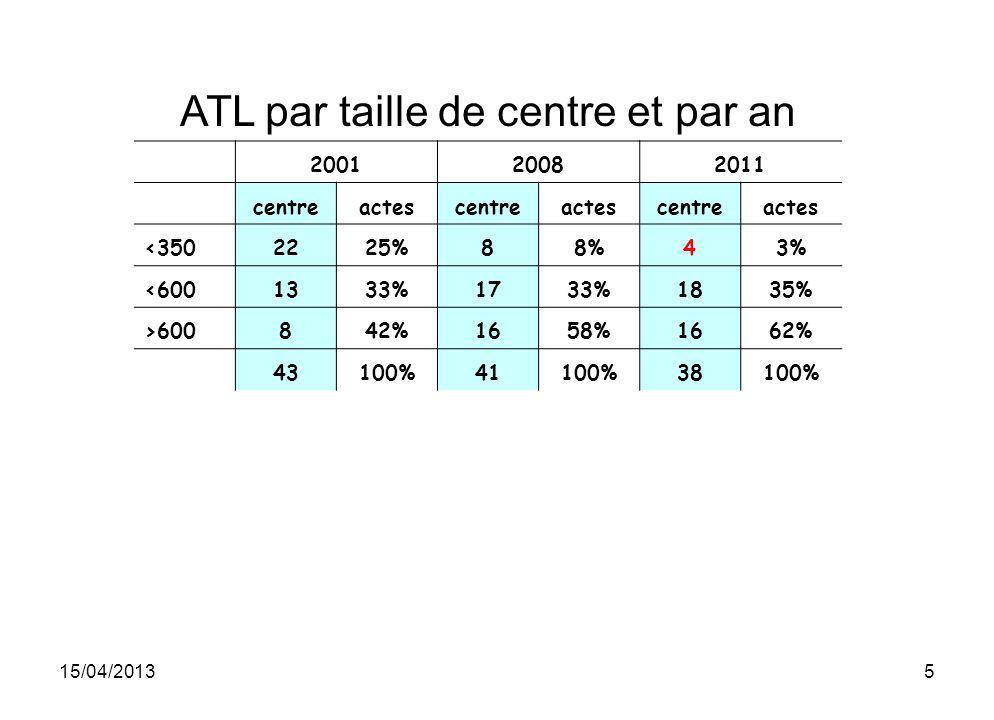 15/04/20135 ATL par taille de centre et par an 200120082011 centreactescentreactescentreactes <3502225%88%43% <6001333%1733%1835% >600842%1658%1662% 4
