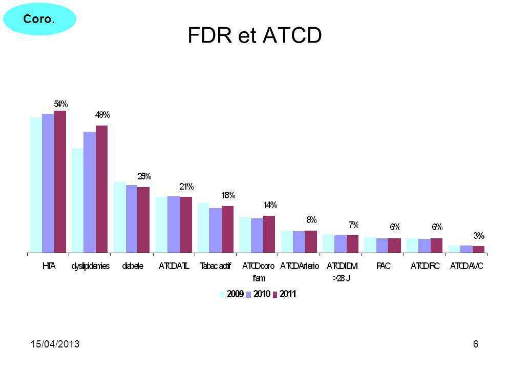 15/04/201327 75° percentile de la distribution totale des valeurs 200920102011 Coro53.4 Gy.cm²49.7 Gy.cm²47.5 Gy.cm² ATL121.1 Gy.cm²106.7 Gy.cm²104.2 Gy.cm² Enquête RAYACT Coro45,2 Gy.cm² ATL94,6 Gy.cm²