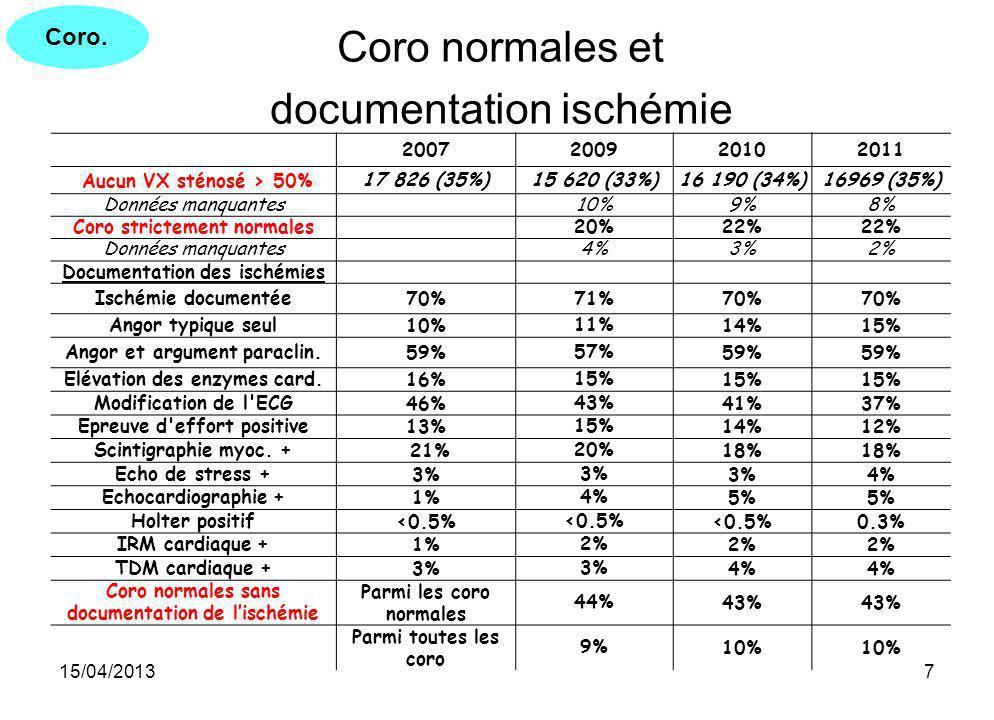 15/04/20137 Coro normales et documentation ischémie 2007200920102011 Aucun VX sténosé > 50%17 826 (35%)15 620 (33%)16 190 (34%)16969 (35%) Données man