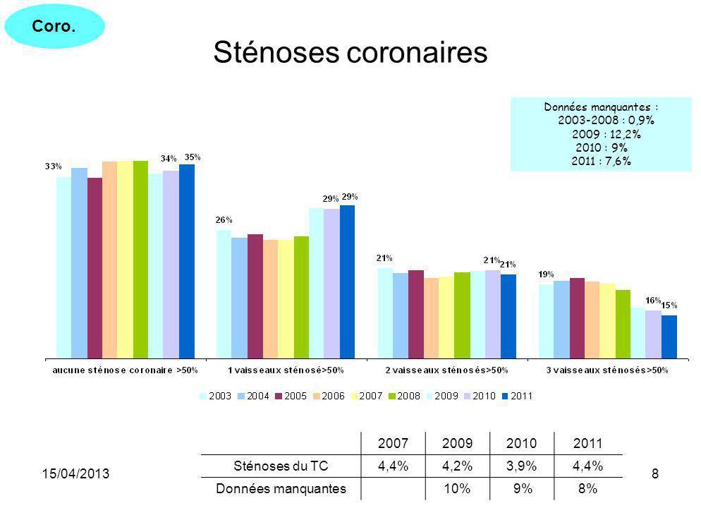 15/04/20139 Degrés de sténose par lésion 99-100%20102011 50-99% 20102011 coronaire droite moyenne5.4%4.9% IVA moyenne 16.5%15.9% coronaire droite proximale5.0%4.7% IVA proximale 12.9%12.4% IVA moyenne4.9%4.2% coronaire droite moyenne 11.9%11.4% IVA proximale4.0%3.6% IVA 1° diagonale 11.6%10.8% circonflexe proximale2.4%2.3% circonflexe 1° marginale 9.6%8.9% circonflexe 1ere marg2.1%1.9% circonflexe proximale 8.3%7.7% circonflexe moyenne2.0%1.8% circonflexe moyenne 6.5%6.8% coronaire droite distale1.8%1.5% coronaire droite proximale 6.4% IVA 1ere diag1.6%1.4% coronaire droite distale 5.7%5.1% circonflexe 2ieme marg1.2%1.1% IVA distale 5.0%4.9% pontage saphene1.1%0.9% coronaire droite IVP 5.0%4.8% coronaire droite IVP0.8% circonflexe 2° marginale 4.0%3.8% IVA distale0.9%0.8% TC 3.7% coronaire droite RVP0.9%0.7% bissectrice 3.3%3.1% circonflexe distale0.9%0.7% coronaire droite RVP 3.2%3.0% pontage mammaire0.6% IVA 2° diagonale 3.0%2.9% IVA 2ieme diag0.5% circonflexe distale 2.9%2.6% bissectrice0.4% pontage saphène 0.5%0.4% tronc commun0.2%0.3% pontage mammaire 0.2% pontage autre 0.1%0.0%pontage autre 0.0% Coro.