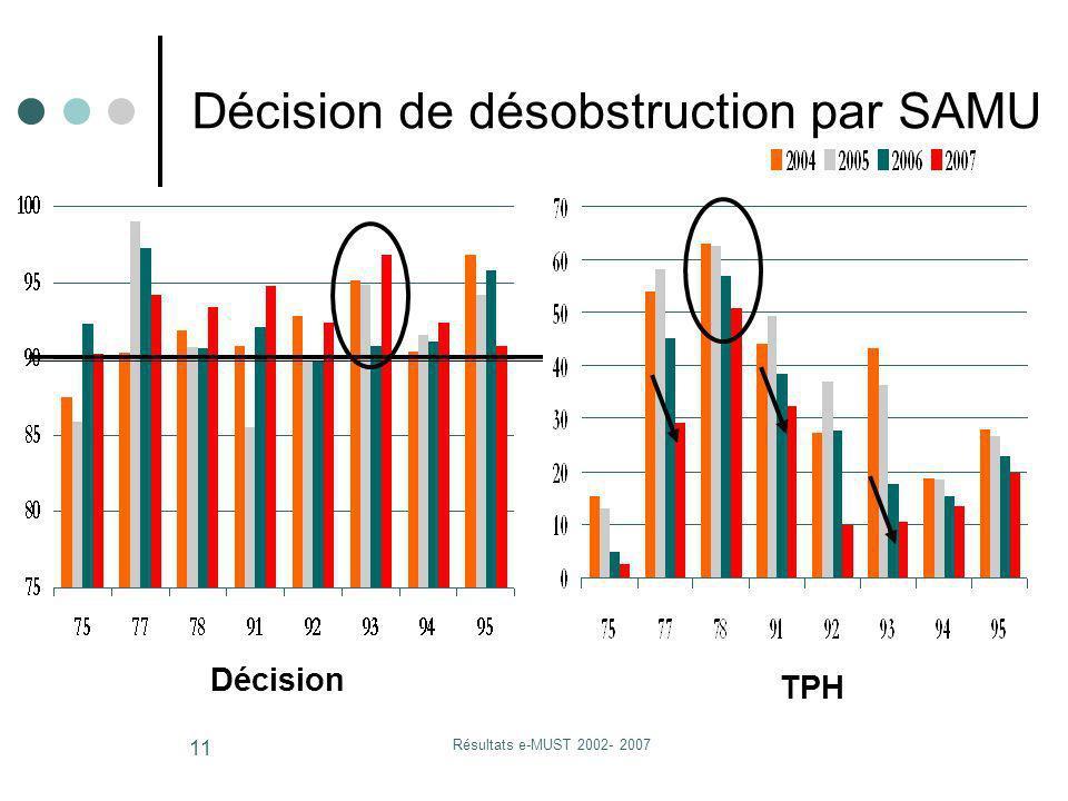 Résultats e-MUST 2002- 2007 11 Décision TPH Décision de désobstruction par SAMU