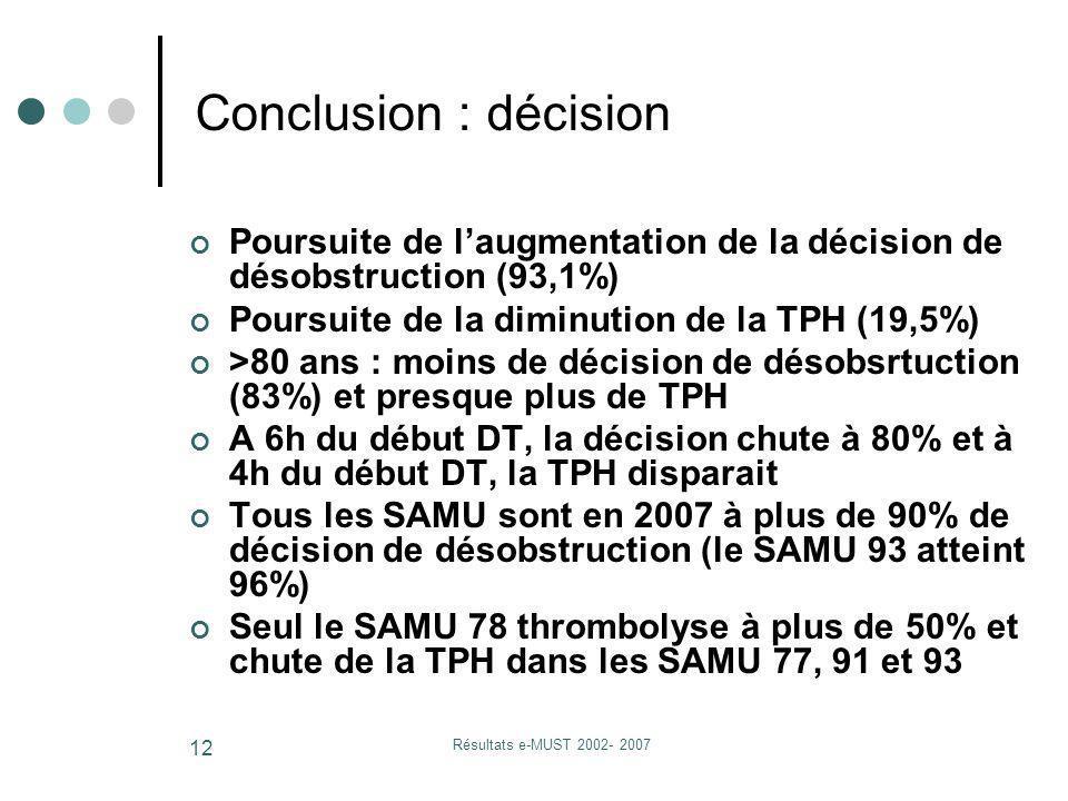 Résultats e-MUST 2002- 2007 12 Poursuite de laugmentation de la décision de désobstruction (93,1%) Poursuite de la diminution de la TPH (19,5%) >80 an