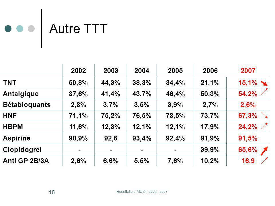 Résultats e-MUST 2002- 2007 15 200220032004200520062007 TNT50,8%44,3%38,3%34,4%21,1%15,1% Antalgique37,6%41,4%43,7%46,4%50,3%54,2% Bétabloquants2,8%3,