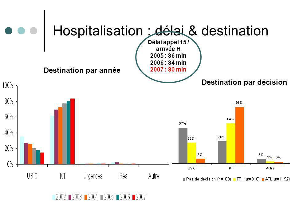 Résultats e-MUST 2002- 2007 16 Hospitalisation : délai & destination Délai appel 15 / arrivée H 2005 : 86 min 2006 : 84 min 2007 : 80 min Destination