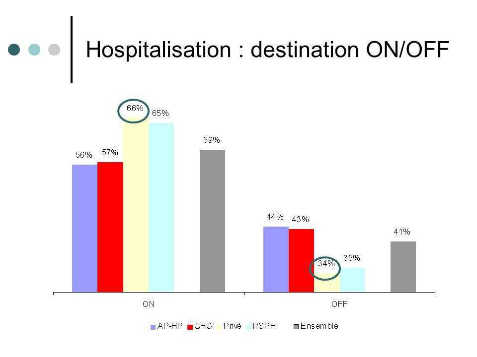Résultats e-MUST 2002- 2007 17 Hospitalisation : destination ON/OFF