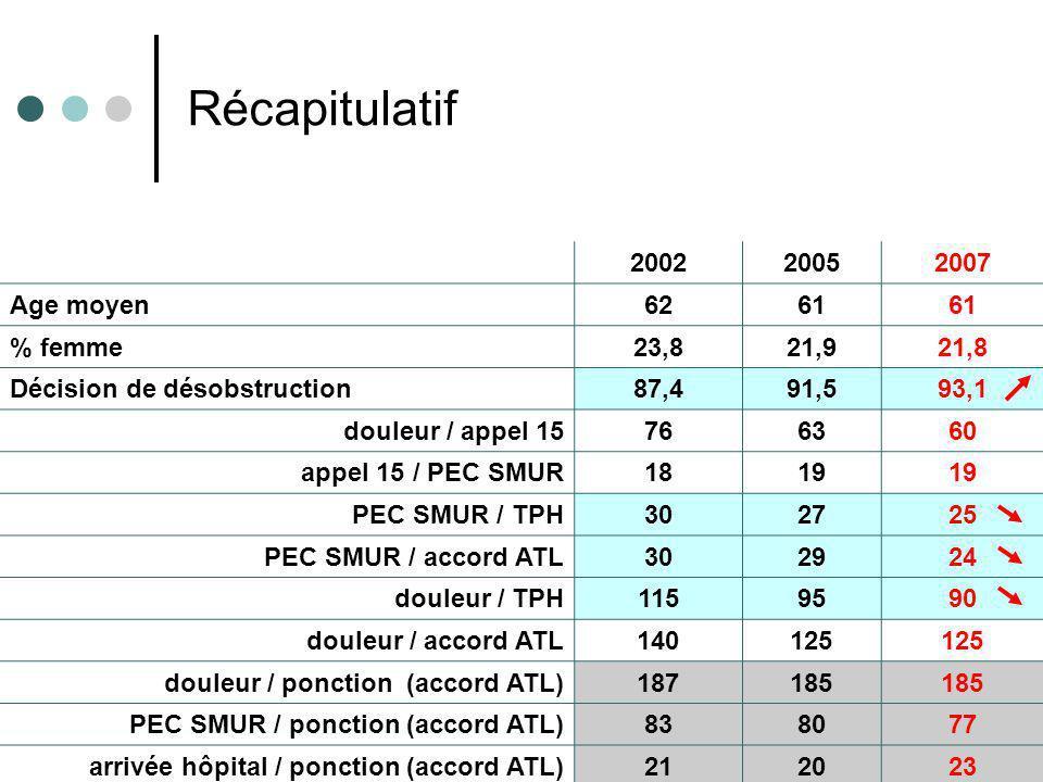 Résultats e-MUST 2002- 2007 18 200220052007 Age moyen6261 % femme23,821,921,8 Décision de désobstruction87,491,593,1 douleur / appel 15766360 appel 15