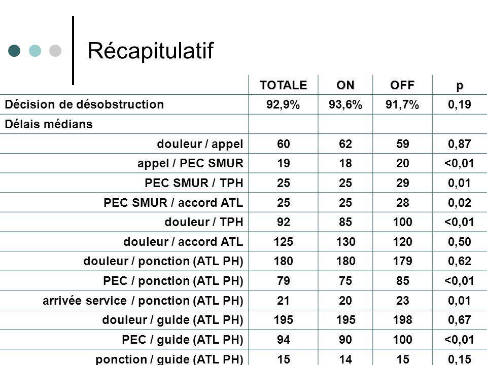 Résultats e-MUST 2002- 2007 19 TOTALEONOFFp Décision de désobstruction92,9%93,6%91,7%0,19 Délais médians douleur / appel6062590,87 appel / PEC SMUR191