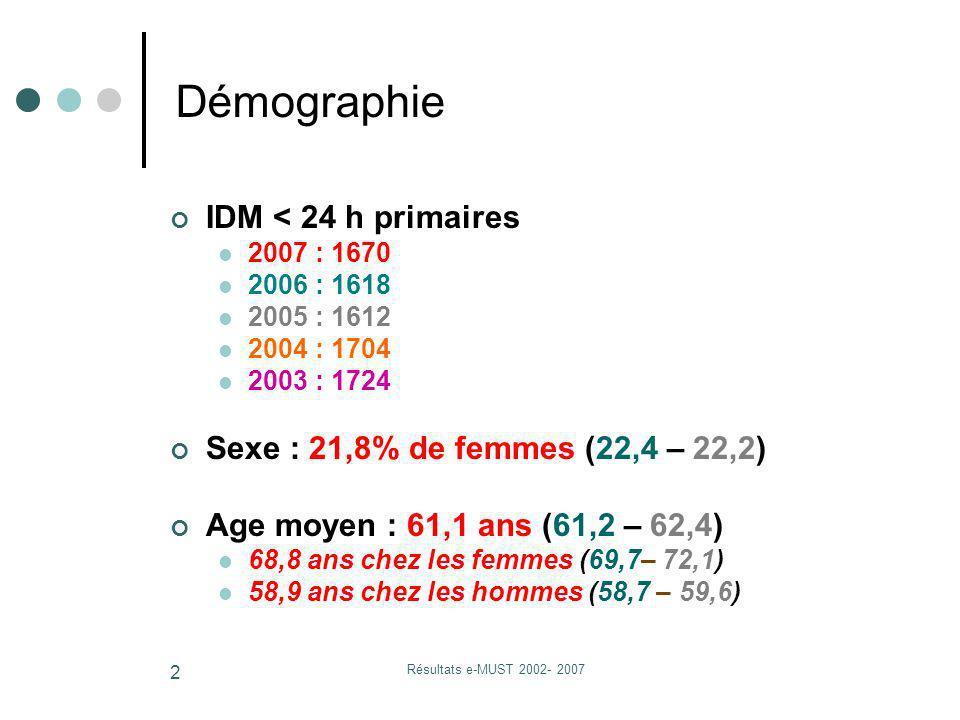 Résultats e-MUST 2002- 2007 2 IDM < 24 h primaires 2007 : 1670 2006 : 1618 2005 : 1612 2004 : 1704 2003 : 1724 Sexe : 21,8% de femmes (22,4 – 22,2) Ag