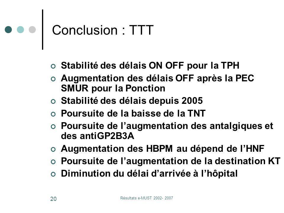 Résultats e-MUST 2002- 2007 20 Stabilité des délais ON OFF pour la TPH Augmentation des délais OFF après la PEC SMUR pour la Ponction Stabilité des dé