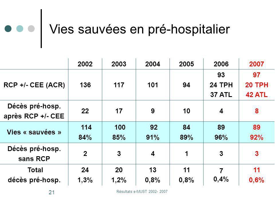 Résultats e-MUST 2002- 2007 21 200220032004200520062007 RCP +/- CEE (ACR)13611710194 93 24 TPH 37 ATL 97 20 TPH 42 ATL Décès pré-hosp. après RCP +/- C