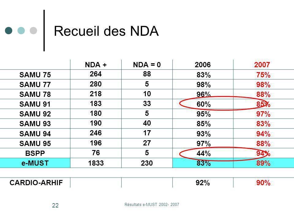 Résultats e-MUST 2002- 2007 22 NDA +NDA = 020062007 SAMU 75 26488 83%75% SAMU 77 2805 98% SAMU 78 21810 96%88% SAMU 91 18333 60%85% SAMU 92 1805 95%97