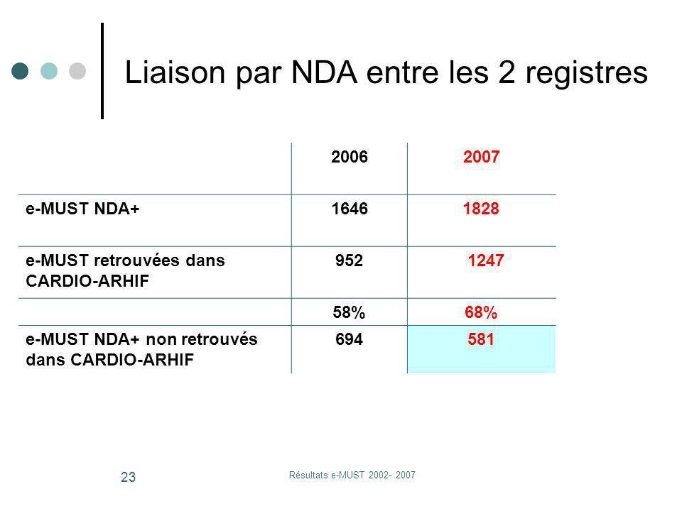 Résultats e-MUST 2002- 2007 23 Liaison par NDA entre les 2 registres 20062007 e-MUST NDA+1646 1828 e-MUST retrouvées dans CARDIO-ARHIF 952 1247 58%68%