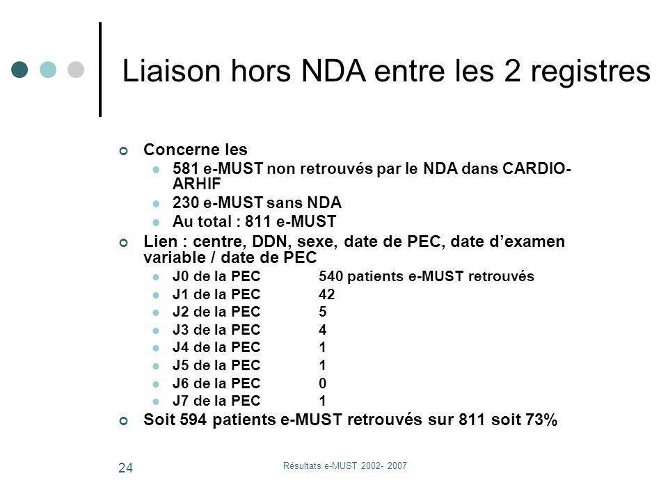 Résultats e-MUST 2002- 2007 24 Concerne les 581 e-MUST non retrouvés par le NDA dans CARDIO- ARHIF 230 e-MUST sans NDA Au total : 811 e-MUST Lien : ce
