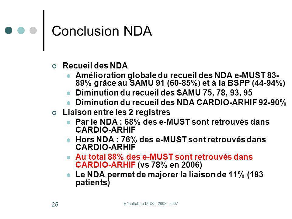 Résultats e-MUST 2002- 2007 25 Conclusion NDA Recueil des NDA Amélioration globale du recueil des NDA e-MUST 83- 89% grâce au SAMU 91 (60-85%) et à la