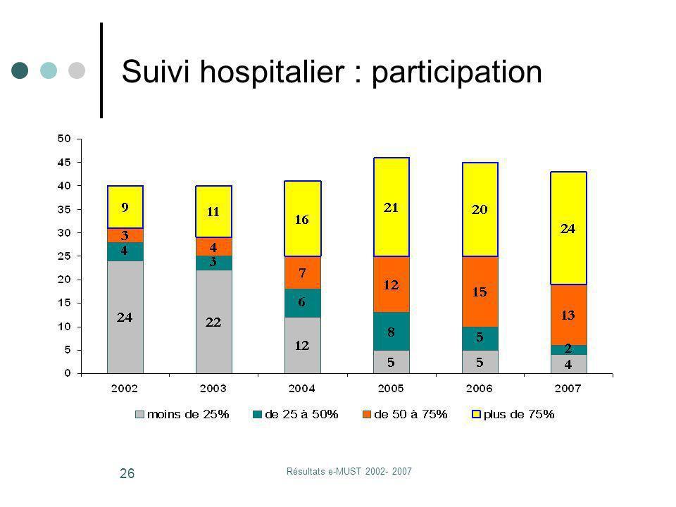 Résultats e-MUST 2002- 2007 26 Suivi hospitalier : participation