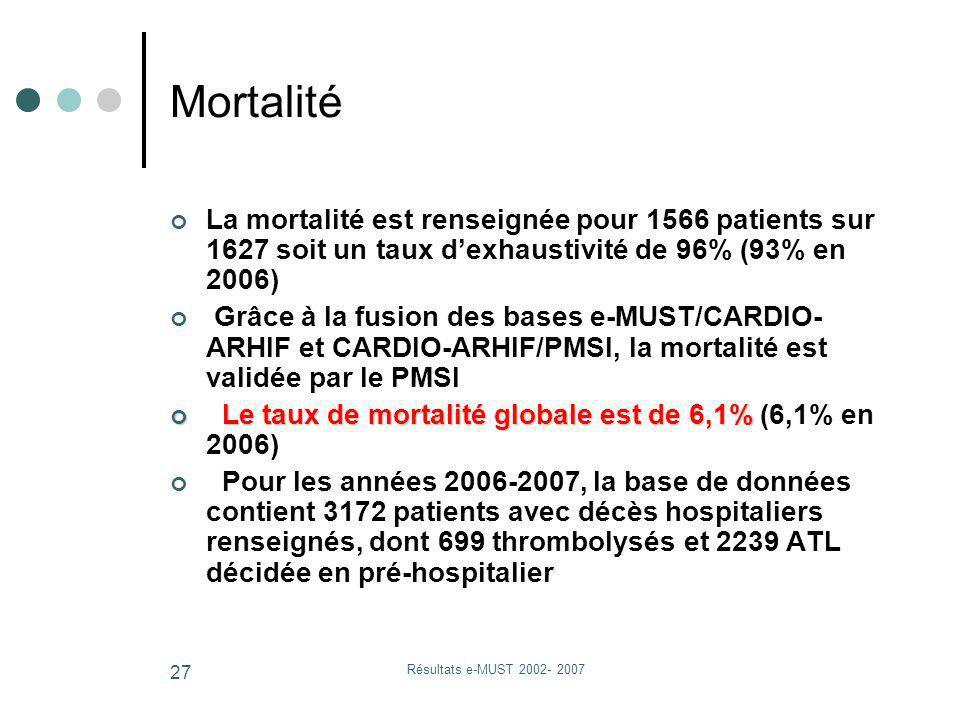 Résultats e-MUST 2002- 2007 27 Mortalité La mortalité est renseignée pour 1566 patients sur 1627 soit un taux dexhaustivité de 96% (93% en 2006) Grâce