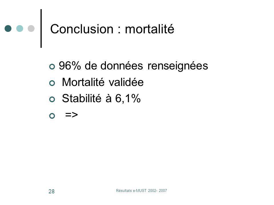 Résultats e-MUST 2002- 2007 28 Conclusion : mortalité 96% de données renseignées Mortalité validée Stabilité à 6,1% =>