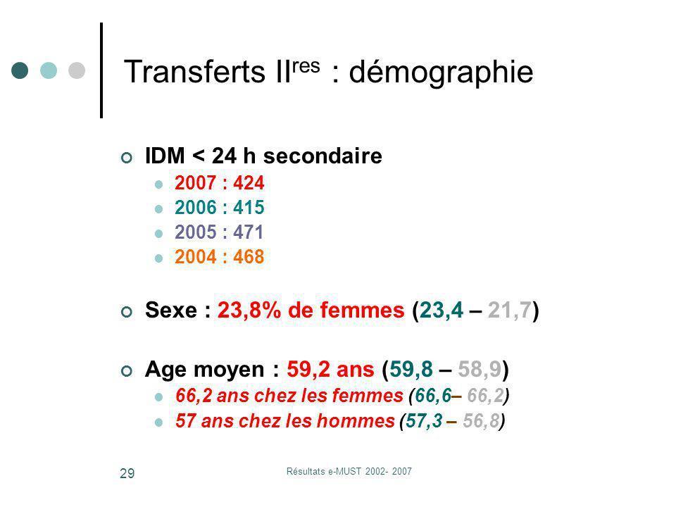 Résultats e-MUST 2002- 2007 29 IDM < 24 h secondaire 2007 : 424 2006 : 415 2005 : 471 2004 : 468 Sexe : 23,8% de femmes (23,4 – 21,7) Age moyen : 59,2