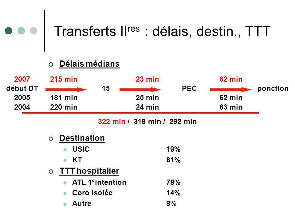 Résultats e-MUST 2002- 2007 30 Destination USIC 19% KT81% TTT hospitalier ATL 1°intention 78% Coro isolée14% Autre8% Délais médians 2007215 min23 min6