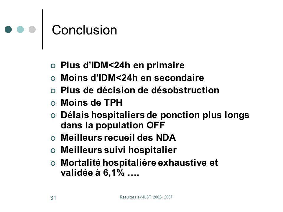 Résultats e-MUST 2002- 2007 31 Plus dIDM<24h en primaire Moins dIDM<24h en secondaire Plus de décision de désobstruction Moins de TPH Délais hospitali