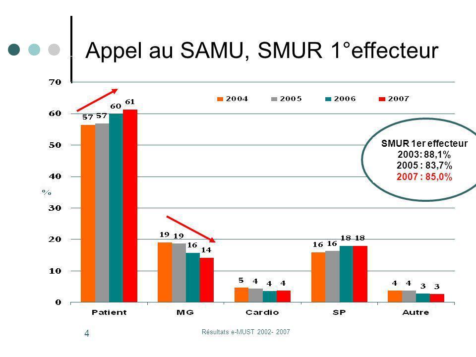 Résultats e-MUST 2002- 2007 4 Appel au SAMU, SMUR 1°effecteur SMUR 1er effecteur 2003: 88,1% 2005 : 83,7% 2007 : 85,0%