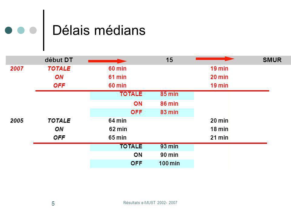 Résultats e-MUST 2002- 2007 5 début DT15 SMUR 2007TOTALE60 min19 min ON61 min20 min OFF60 min19 min TOTALE85 min ON86 min OFF83 min 2005TOTALE64 min20
