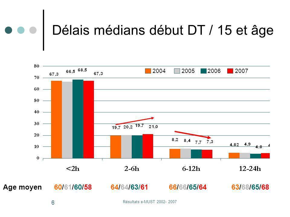 Résultats e-MUST 2002- 2007 6 Age moyen 60/61/60/58 64/64/63/61 66/66/65/64 63/68/65/68 2004 2005 20062007 Délais médians début DT / 15 et âge